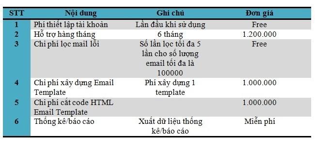 bao-gia-dich-vu-email-marketing-cua-khai-tam